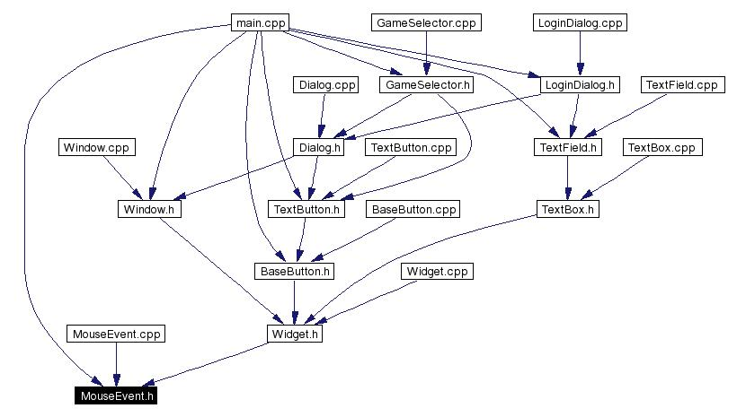 Included by dependency graph
